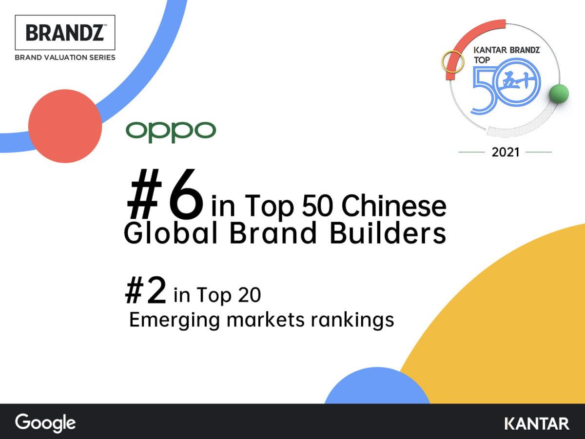 OPPO 6° nella classifica BrandZ™ Chinese Global Brand Builders 2021
